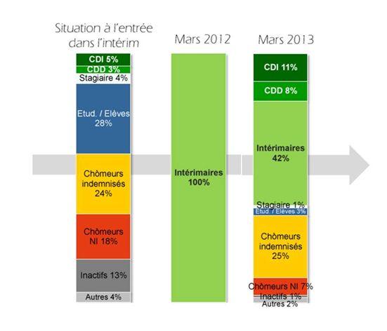 INTERIM 2013-2013 schéma