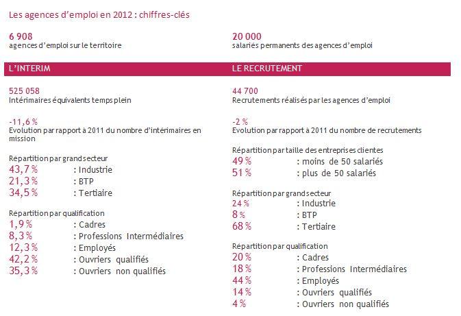 INTERIM chiffres 2012 schema