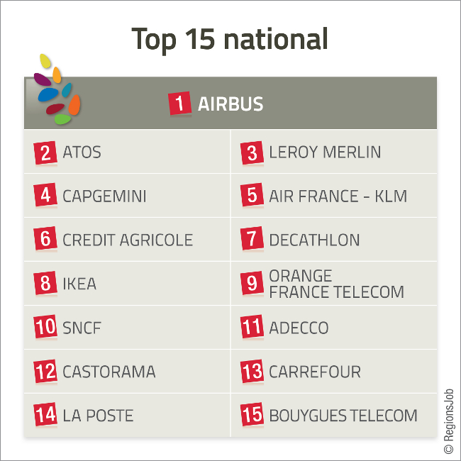 TOP 15 National 2013