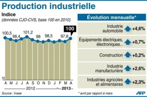 PRODUCTION INDUSTRIES 06-2013