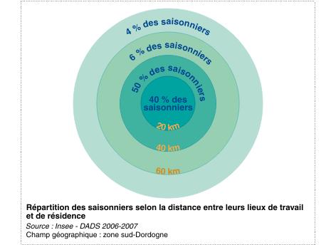 SAISONNIER trajets INSEE schema